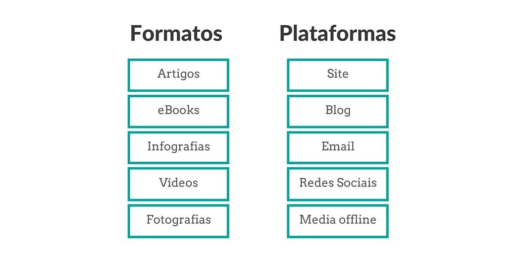 O que é Content Marketing Content Marketing marketing digital notoriedade marca conteúdo webtexto comteudo formatos plataformas artigos ebooks infografias videos fotografias site blog email redes sociais social media media offline