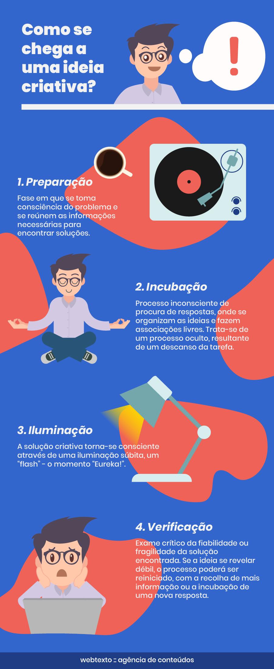 criatividade, inspiração, produção de conteúdos, content marketing, ideias, inovação