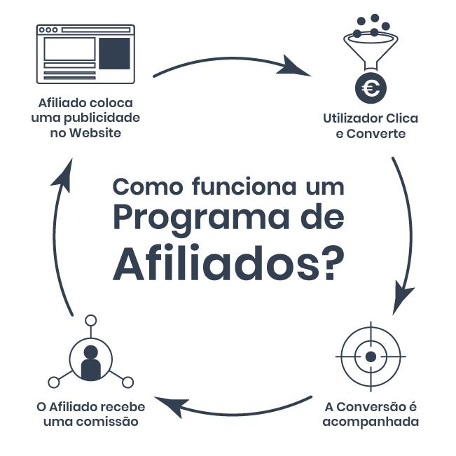 Como funciona um programa de afiliados