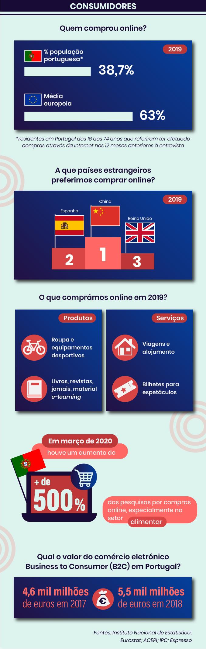 Os consumidores nas estatísticas de e-commerce em Portugal