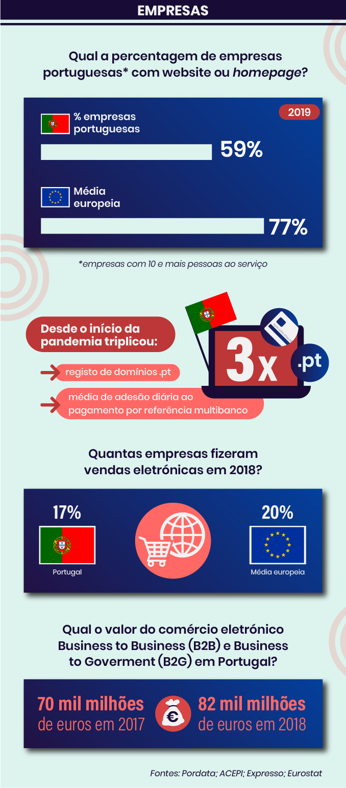 As empresas nas estatísticas de e-commerce em Portugal