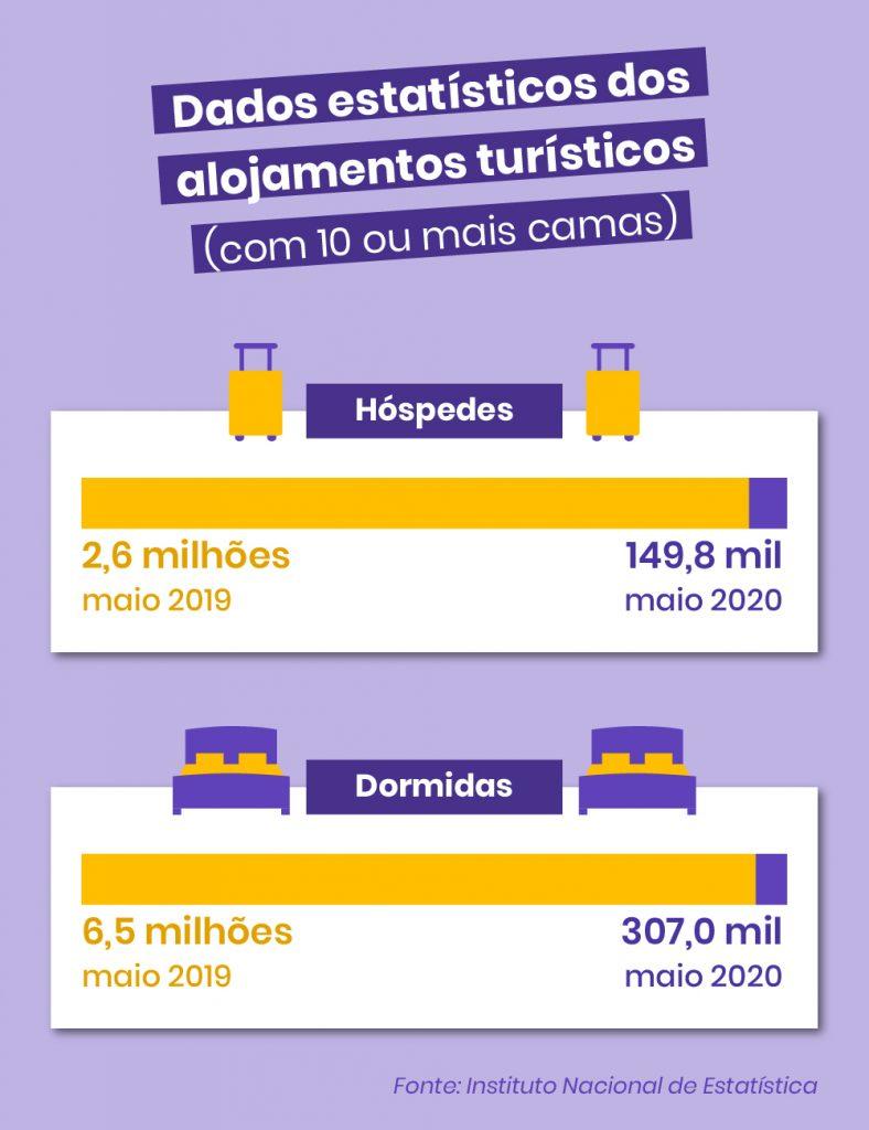 Dados estatísticos dos alojamentos turísticos