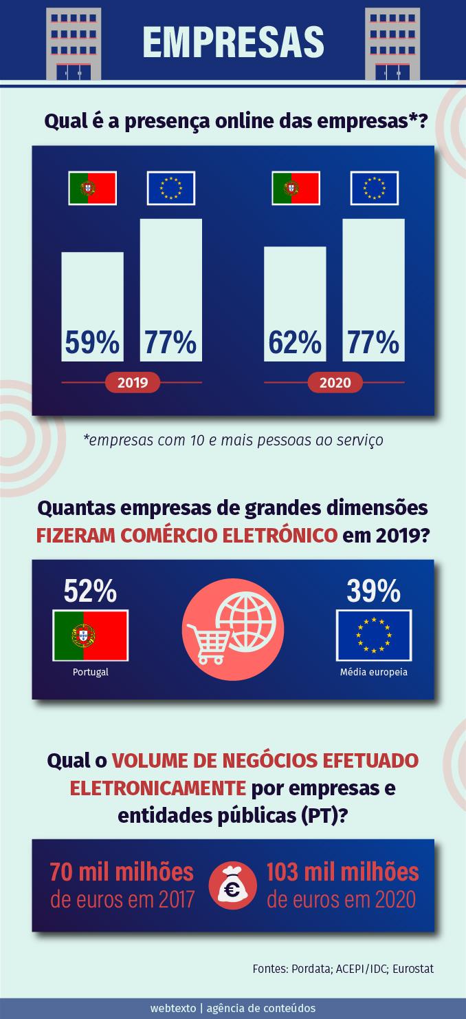 Estatísticas de e-commerce em Portugal